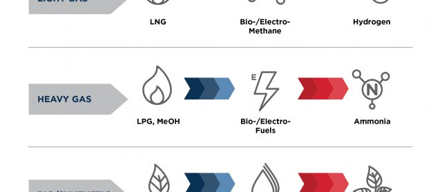 LNG and hydrogen emerge as future frontrunners according to ABS stakeholder survey
